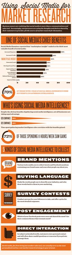 How Brands Are Using Social Media For Market Research [INFOGRAPHIC] #infographic #socialmediatools