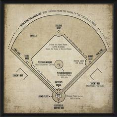 Baseball Field Diagram Framed Graphic Art in White – Spor Vintage Baseball Room, Vintage Sports Decor, Baseball Room Decor, Baseball Art, Baseball Field, Baseball Stuff, Boys Baseball Bedroom, Vintage Sports Nursery, Baseball Table