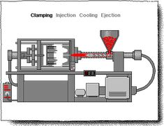 injection moulding process animation - Google Search