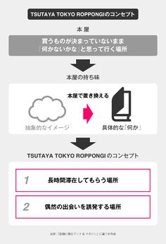 TSUTAYA TOKYO ROPPONGI's Concept