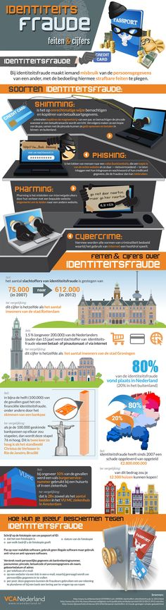 infographic about identity fraud and cybercrime in The Netherlands (in Dutch)