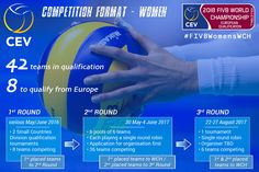Announcing the 2018 World Championship European Qualification  (Designed and produced for Confédération Européenne de Volleyball - CEV)