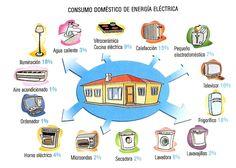 Eficiencia energética en casa, ahorro energético en el hogar, medio ambiente