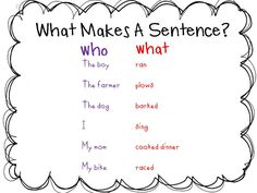 This week I am going to focus on What makes a Sentence with my Firsties.  I like to do this with  Who What Where When (and later we can add Why).  To begin we make a chart like this. (be sure to color code) The students and I come up with the Who and the …
