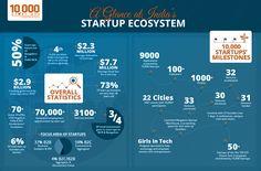 India's startup landscape (Infographic: Nasscom)