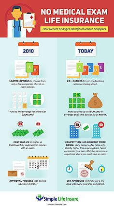 Pin by levina leo on infographic pinterest health insurance and infographic creator that turn your data into cool infographics design infographic poster timeline infographic interactive infographic fandeluxe Gallery