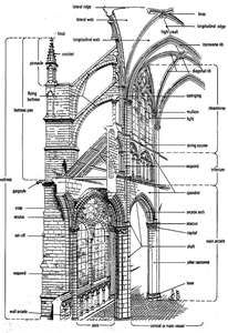 French Gothic Architecture. BUTTRESSES!