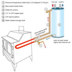Heating water with your wood stove