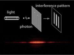 Vědci už dávno ukázali, že částice světla, tzv. fotony, můžou být jak vlny a tak současně částice. Použili k tomu tzv. experiment s dvojí štěrbinou. Ukázalo se totiž, že když světlo zářilo na dvě štěrbiny, foton byl schopen přes jednu jako částice a přes dvě jako vlna.