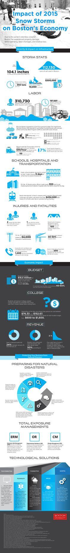 BU MSM Impact of 2015 Snow Storms on Boston's Economy Infographic