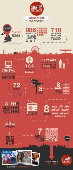Startup Britain 2011