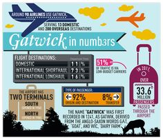 london gatwick airport infographic, gatwick airport, gatwick in numbers