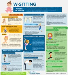 W-Sitting Infographic - North Shore Pediatric Therapy Occupational Therapy Activities, Pediatric Occupational Therapy, Pediatric Ot, Speech Therapy, Aba Therapy For Autism, Child Development Activities, Occupational Therapy Assistant, Hand Therapy, Ptsd