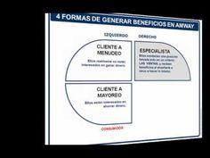 4 Formas de Generar Beneficios Con Amway