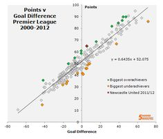 07.01.13 - Not just a tiebreaker: What goal difference can tell us