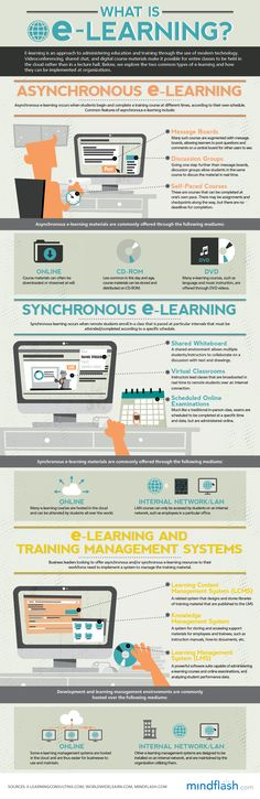Asynchronous E-Learning Vs. Synchronous E-Learning, explained! I really like this asynchronous blended learning option. It's mind-grabbing and interactive, and can be done on my own time. Instructional Technology, Instructional Design, Educational Technology, Instructional Strategies, Formation Digital, La Formation, 21st Century Learning, Learning Theory, Learning Courses