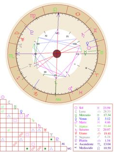 Natal Chart Report Free Astrology Report, Free Astrology Birth Chart, Astrology Chart, Mars In Pisces, Venus In Pisces, Moon In Aquarius, Taurus Woman, Moon Signs, Sun Sign