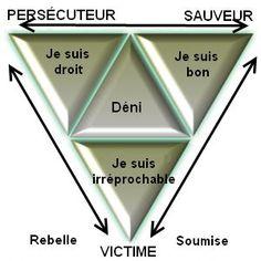 Issu de l'analyse transactionnelle, intégré dans les jeux psychologiques décrits par la théorie, le triangle dramatique a été modélisé par Karpman et s'applique à toutes les interaction…