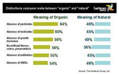 Distinctions Consumer Make Between Organic & Natural