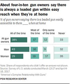About four-in-ten gun owners say there is always a loaded gun within easy reach when they're at home  - % of gun owners saying there is a loaded gun easily accessible to them __ when at home  Source: Pew Research Center