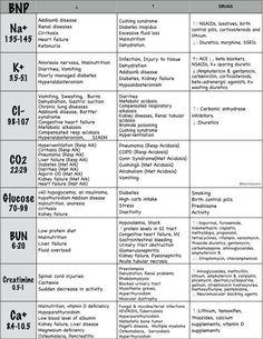 BNP Lab Values Explained, Drug causes, Normal values, Rationales, Levels, NCLEX prep, Nurse cheat sheet, Nursing Study Guide, Simple, Easy,