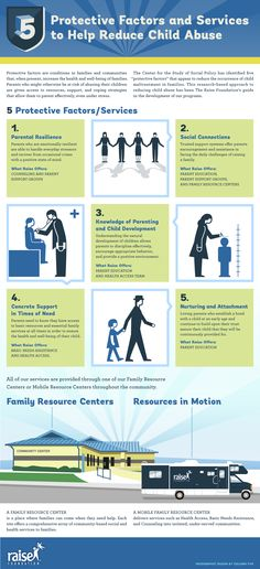 Five Protective Factors. Family Strengthening. Child Abuse Prevention. The Raise Foundation.