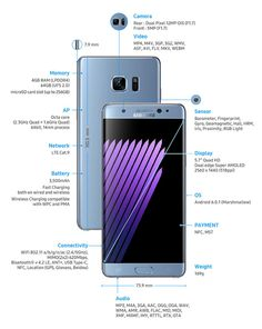 The Galaxy Note 7 is a very impressive smartphone, but not a big step up from the six month old Galaxy S7. Image credit: Samsung