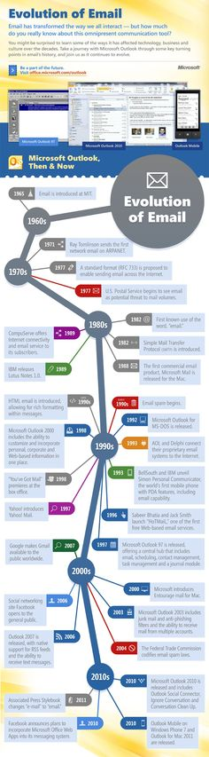 Timeline of Email #socialmarketing #socialmedia