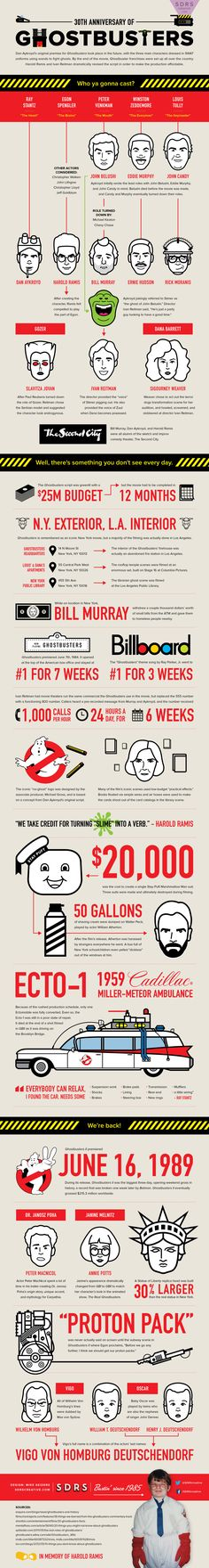 30th Anniversary of Ghostbusters   #Ghostbusters #Movies #infographic