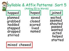 In this sort, students separate -ed words by what rule they follow: double the last consonant, drop the silent -e, or change nothing.