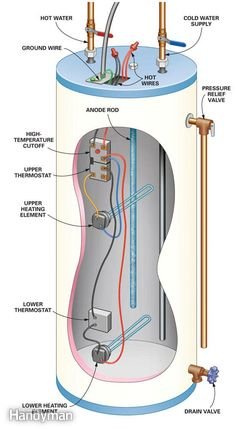 What's in a water heater?