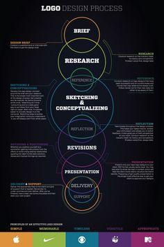 Myślę, że w zasadzie do każdego .u, nie tylko do projektowania logo można odnieść ten schemat :)  Logo Design Process Infographic by Daniel Moulton