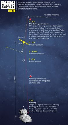 Comet-Landing: A Guide to a Spacecraft's Perilous Mission This Week - Scientific American - Design: Jasiek Krzysztofiak/Nature