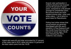 Midterm Election Facts  #medicalmarijuana ##VOTE @TheDemocrats @marcorubio @DWStweets @FLGovScott @CharlieCrist