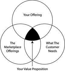 customer value proposition - Google Search