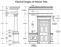 Construction Terms you need to know when building a house Classic Interior, Interior Trim, Interior Exterior, Interior Design, Interior Columns, Georgian Architecture, Classical Architecture, Architecture Details, Fireplace Molding