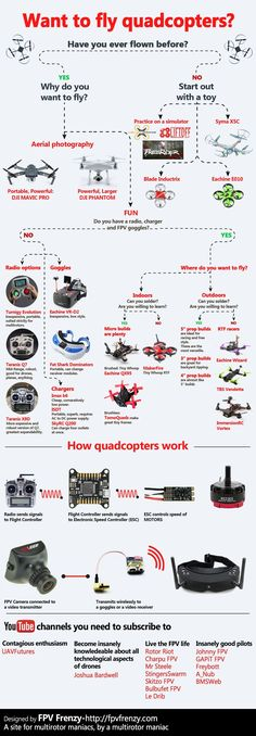 do-you-want-to-fly-drones.jpg (1200×3450) #quadcopter