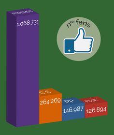 Analizamos las cuentas de Facebook de los partidos políticos (II): La presencia.