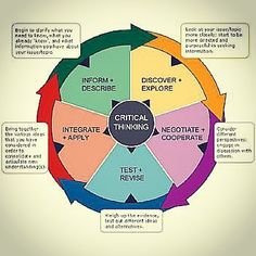 Critical thinkers if ModDB Source: moddb.com #criticalthinking #strategy #communication #listening #intellectual #application #analysis #synthesis #evaluation #observation #experience #reflection #reasoning #values #clarity #accuracy #precision #solution #relevance #evidence #learning #problemsolving #planning #clarify #facts #purpose #assumption #viewpoint