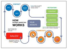 Online Marketing Companies, Email Marketing Services, Internet Marketing, Social Media Marketing, Digital Marketing, Marketing Strategies, Affiliate Marketing, Website Analysis, Seo Analysis