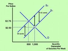 Determinants of price elasticity of demand and supply