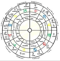 Our Sky Astrology: The Basics