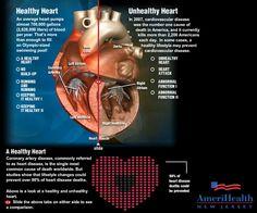 Healthy vs Unhealthy Heart