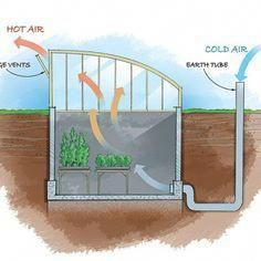 Get inspired ideas for your greenhouse. Build a cold-frame greenhouse. A cold-frame greenhouse is small but effective. Underground Greenhouse, Indoor Greenhouse, Small Greenhouse, Greenhouse Plans, Greenhouse Gardening, Greenhouse Wedding, Portable Greenhouse, Pallet Greenhouse, Homemade Greenhouse