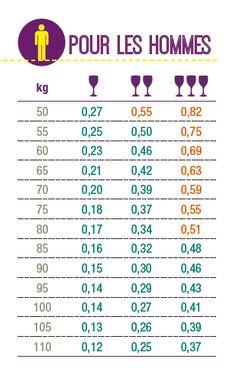 Repères alcoolémie pour les hommes
