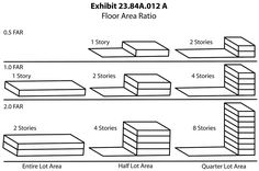 FAR Diagram