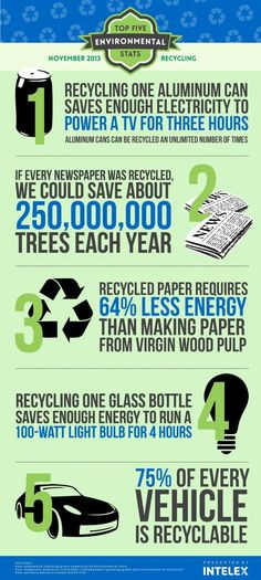 Five important facts about recycling and the environment: http://blog.intelex.com/top-five-environmental-stats-recycling-infographic/