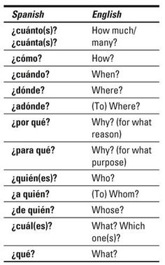 BASIC DUMMIES SPANISH FOR