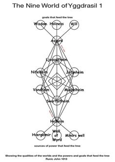 The Nine Worlds Of The Yggdrasil (expanded)