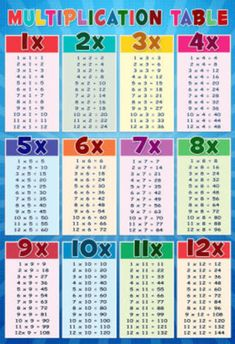 Multiplication Table Education Chart Poster Posters at AllPosters.com